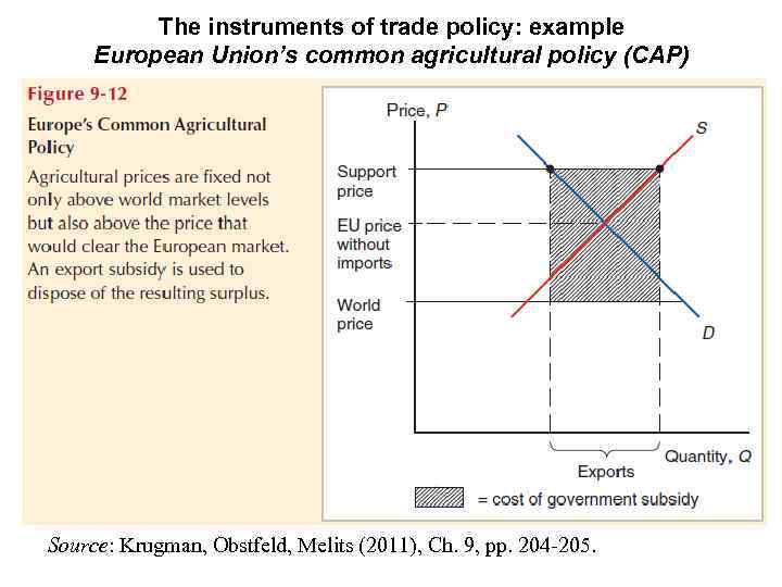 The instruments of trade policy: example European Union's common agricultural policy (CAP) Source: Krugman,