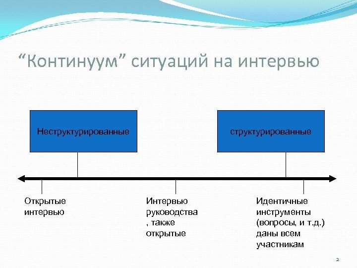 """""""Континуум"""" ситуаций на интервью Неструктурированные Открытые интервью структурированные Интервью руководства , также открытые Идентичные"""