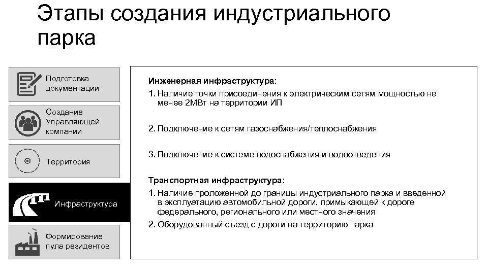 Этапы создания индустриального парка Подготовка документации Создание Управляющей компании Территория Инфраструктура Формирование пула резидентов