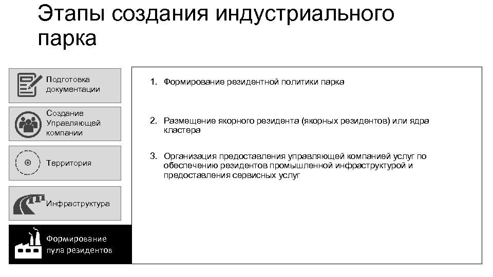 Этапы создания индустриального парка Подготовка документации 1. Формирование резидентной политики парка Создание Управляющей компании