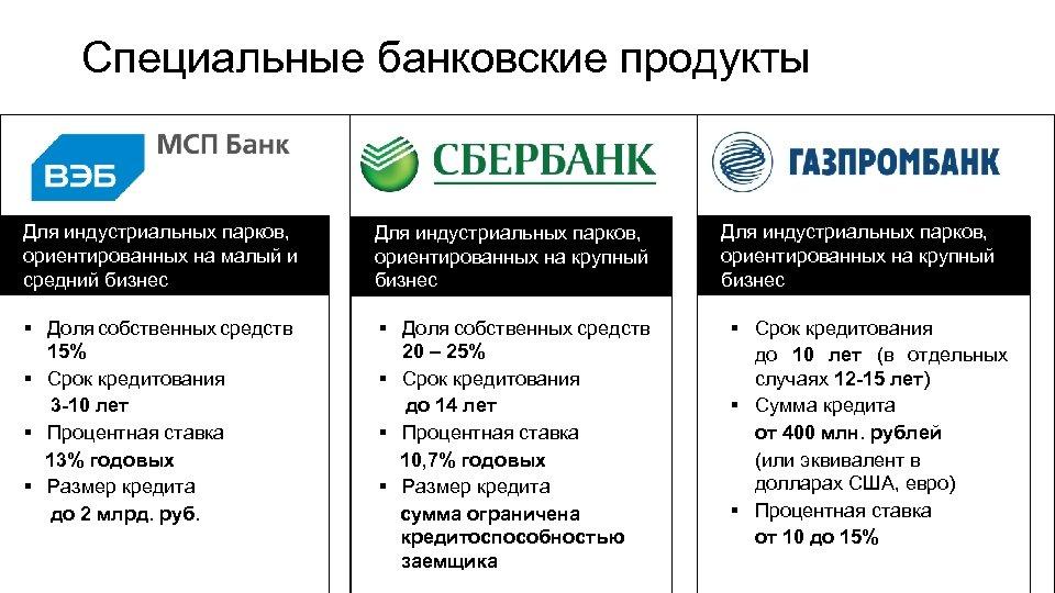 Специальные банковские продукты Для индустриальных парков, ориентированных на малый и средний бизнес Для индустриальных
