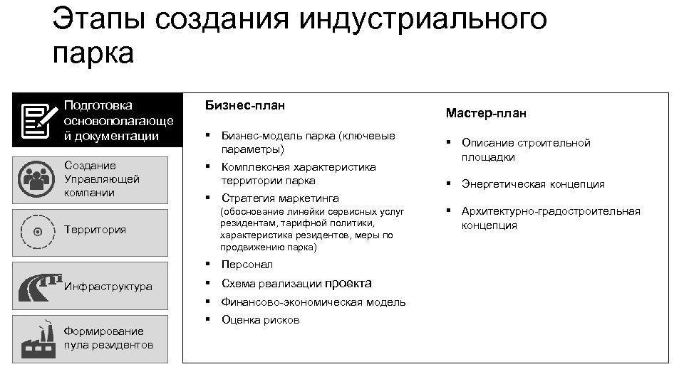Этапы создания индустриального парка Подготовка основополагающе й документации Бизнес-план Создание Управляющей компании § Комплексная