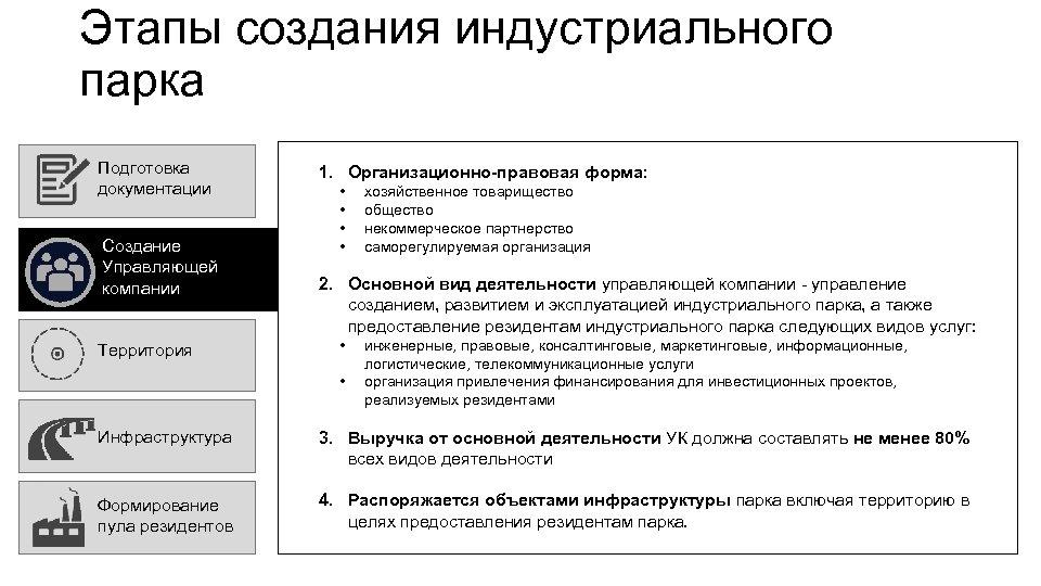 Этапы создания индустриального парка Подготовка документации Создание Управляющей компании Территория 1. Организационно-правовая форма: •