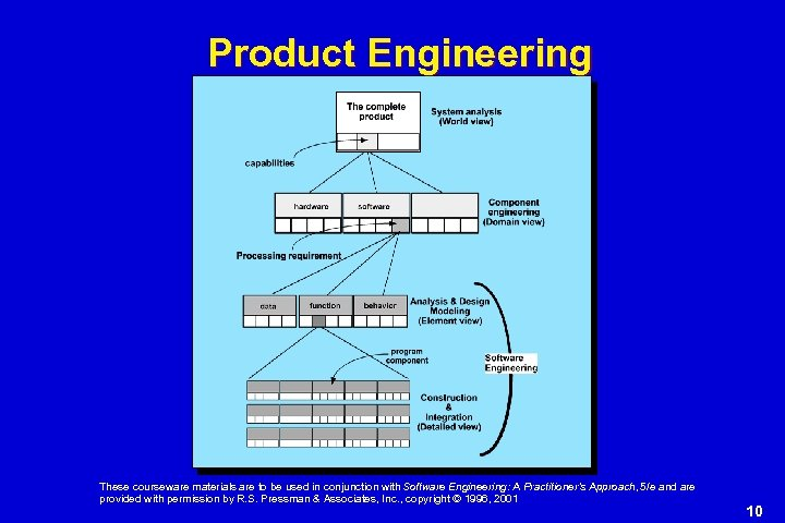 Product Engineering These courseware materials are to be used in conjunction with Software Engineering: