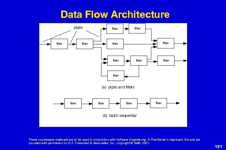 Data Flow Architecture These courseware materials are to be used in conjunction with Software