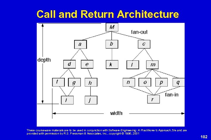 Call and Return Architecture These courseware materials are to be used in conjunction with