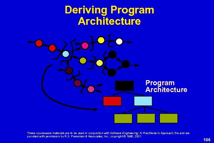 Deriving Program Architecture These courseware materials are to be used in conjunction with Software