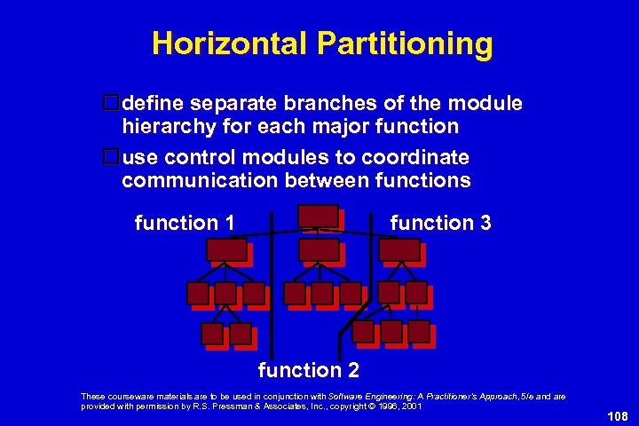Horizontal Partitioning define separate branches of the module hierarchy for each major function use