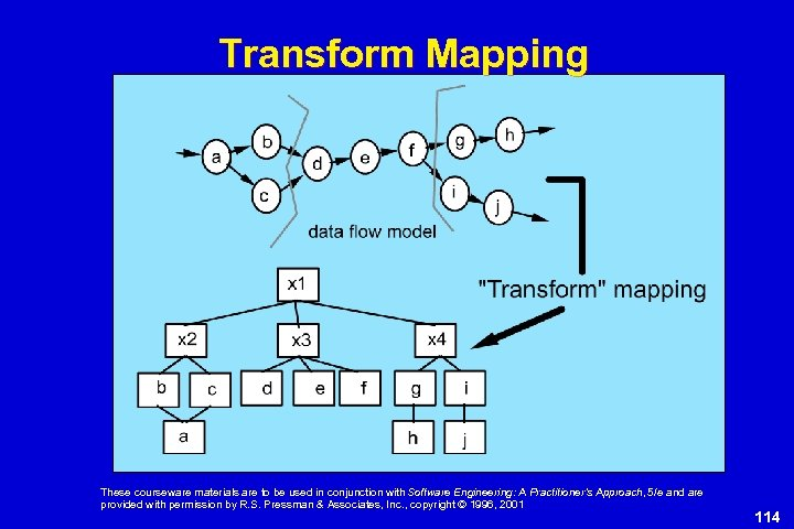 Transform Mapping These courseware materials are to be used in conjunction with Software Engineering: