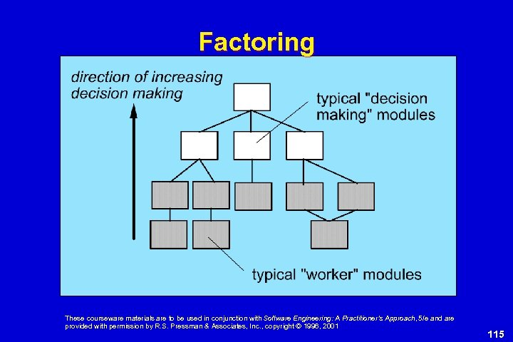 Factoring These courseware materials are to be used in conjunction with Software Engineering: A