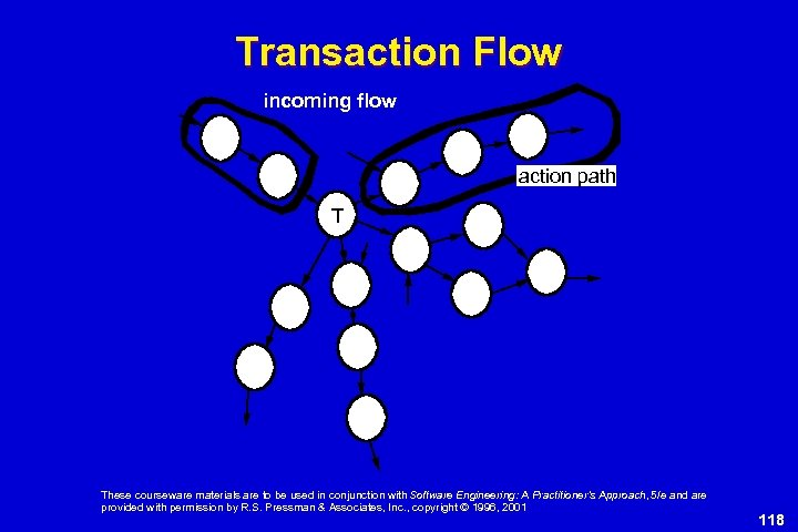 Transaction Flow incoming flow action path T These courseware materials are to be used