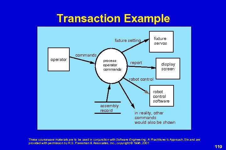 Transaction Example fixture servos fixture setting operator commands process operator commands report display screen