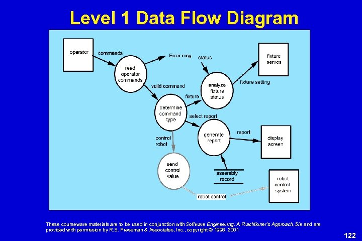 Level 1 Data Flow Diagram These courseware materials are to be used in conjunction