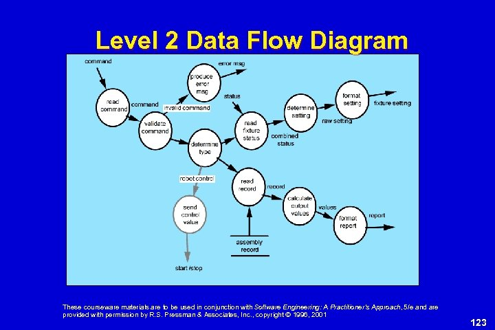 Level 2 Data Flow Diagram These courseware materials are to be used in conjunction