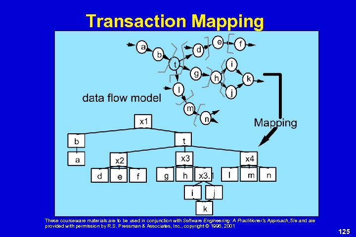 Transaction Mapping These courseware materials are to be used in conjunction with Software Engineering: