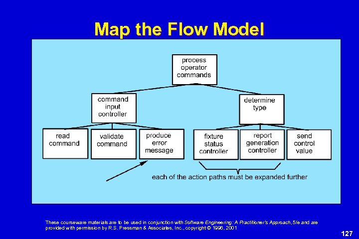Map the Flow Model These courseware materials are to be used in conjunction with