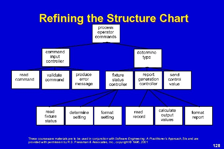 Refining the Structure Chart These courseware materials are to be used in conjunction with