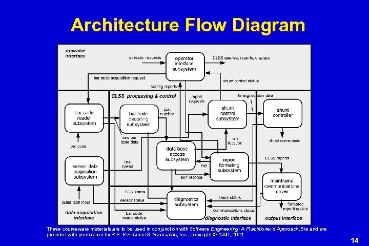 Architecture Flow Diagram These courseware materials are to be used in conjunction with Software