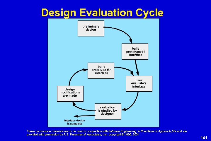Design Evaluation Cycle These courseware materials are to be used in conjunction with Software