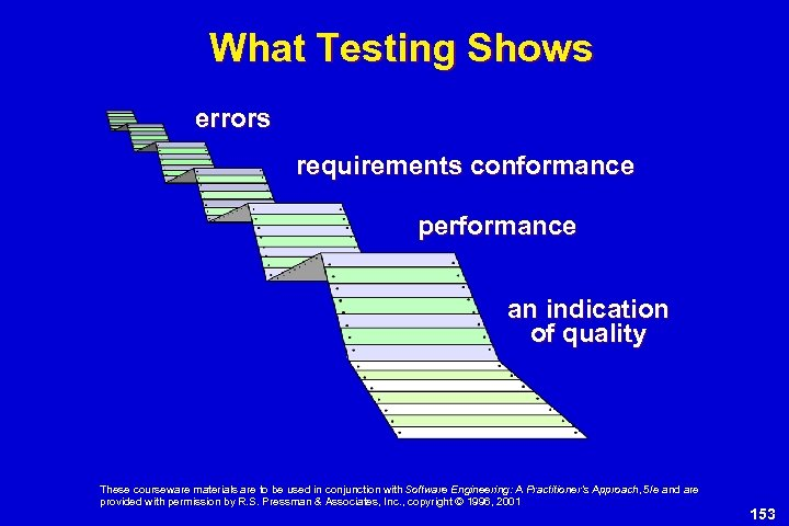 What Testing Shows errors requirements conformance performance an indication of quality These courseware materials
