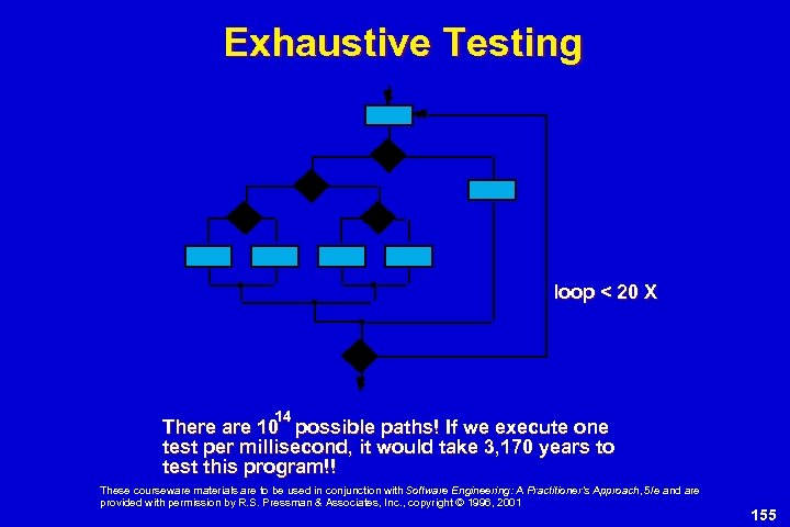 Exhaustive Testing loop < 20 X 14 There are 10 possible paths! If we