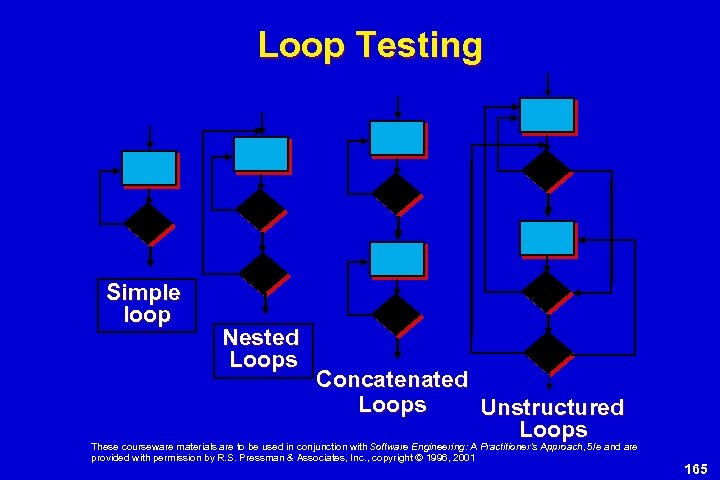 Loop Testing Simple loop Nested Loops Concatenated Loops Unstructured Loops These courseware materials are