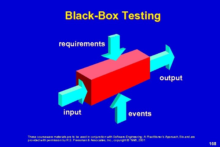 Black-Box Testing requirements output input events These courseware materials are to be used in