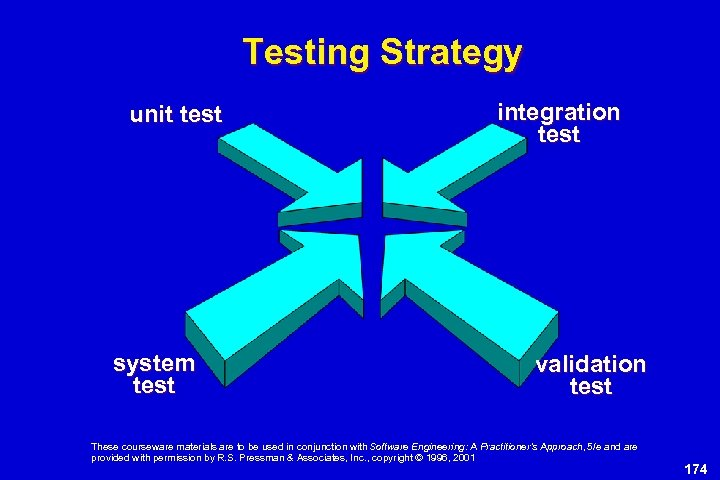 Testing Strategy unit test system test integration test validation test These courseware materials are
