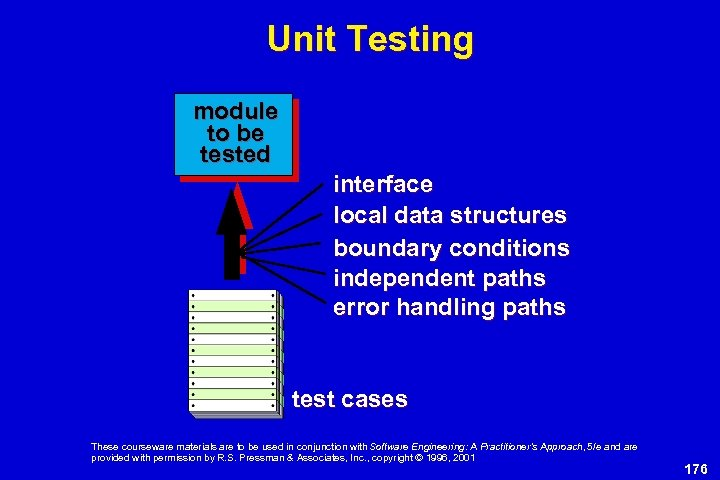 Unit Testing module to be tested interface local data structures boundary conditions independent paths
