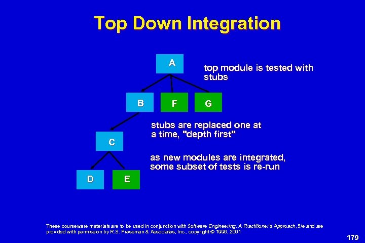 Top Down Integration A B F top module is tested with stubs G stubs