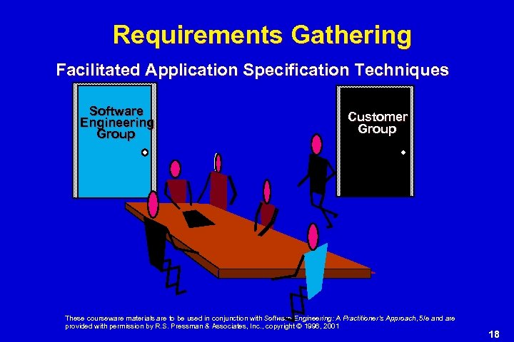 Requirements Gathering Facilitated Application Specification Techniques Software Engineering Group Customer Group These courseware materials