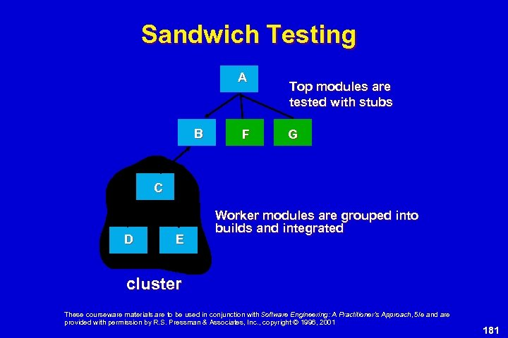 Sandwich Testing A B F Top modules are tested with stubs G C D