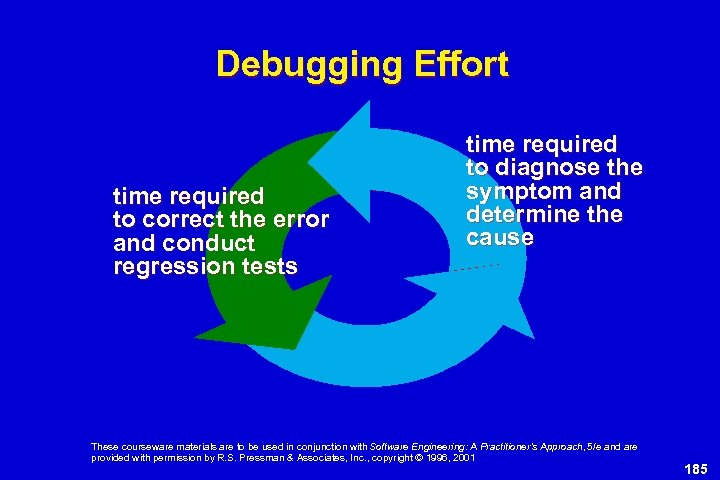 Debugging Effort time required to correct the error and conduct regression tests time required