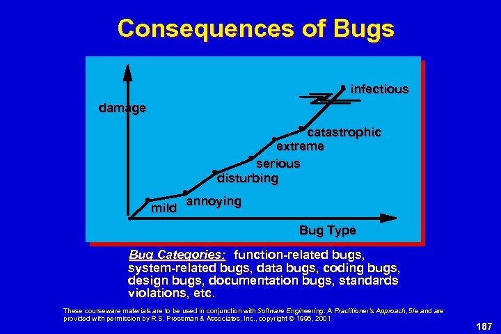 Consequences of Bugs infectious damage catastrophic extreme serious disturbing mild annoying Bug Type Bug