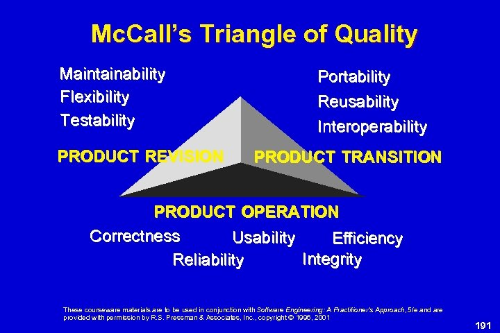 Mc. Call's Triangle of Quality Maintainability Flexibility Testability PRODUCT REVISION Portability Reusability Interoperability PRODUCT
