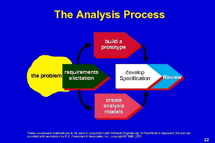 The Analysis Process build a prototype the problem requirements elicitation develop Specification Review create