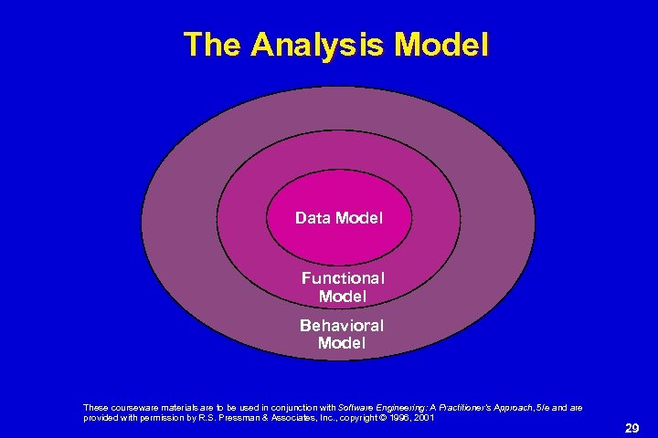 The Analysis Model Data Model Functional Model Behavioral Model These courseware materials are to