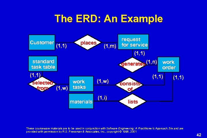 The ERD: An Example Customer (1, 1) places (1, m) request for service (1,