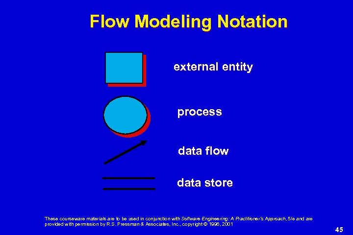 Flow Modeling Notation external entity process data flow data store These courseware materials are