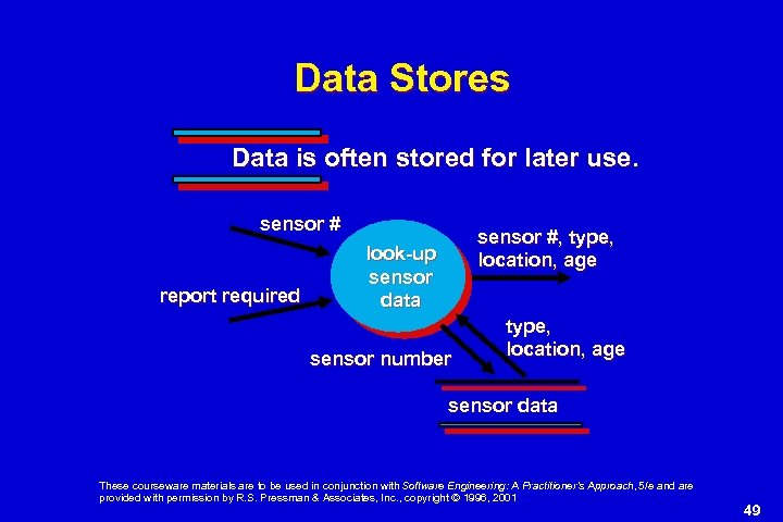 Data Stores Data is often stored for later use. sensor # report required sensor