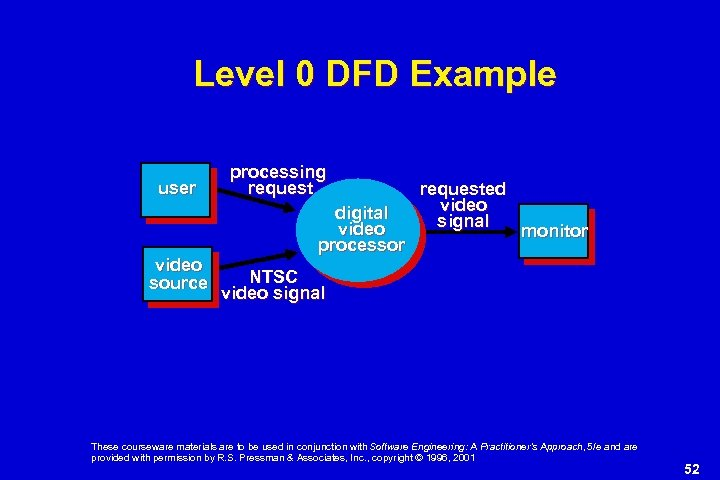 Level 0 DFD Example user video source processing request digital video processor requested video