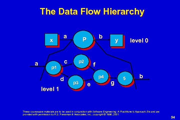The Data Flow Hierarchy x a p 1 a c d level 1 b