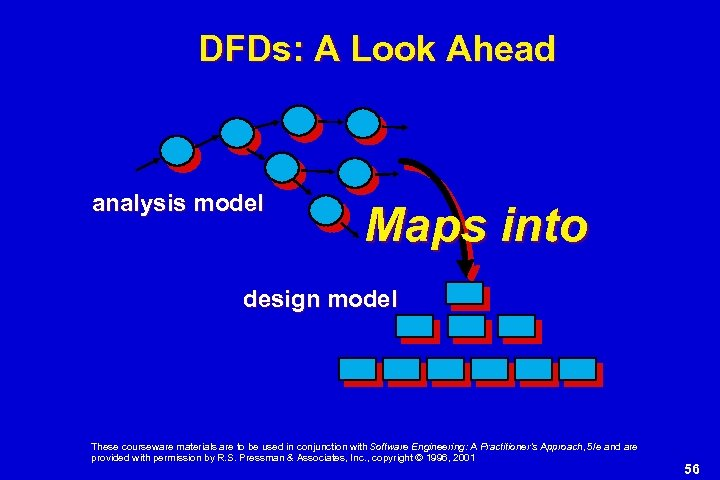 DFDs: A Look Ahead analysis model Maps into design model These courseware materials are