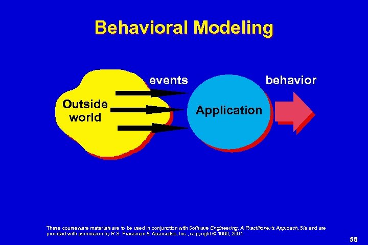 Behavioral Modeling events Outside world behavior Application These courseware materials are to be used