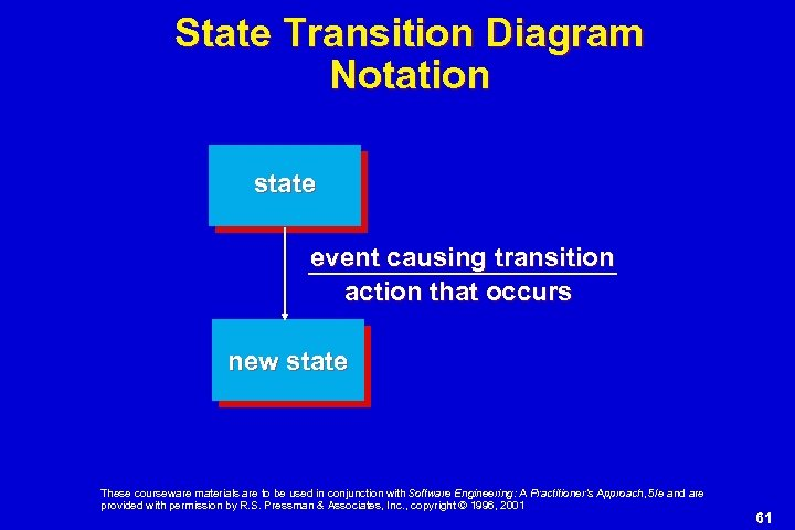 State Transition Diagram Notation state event causing transition action that occurs new state These