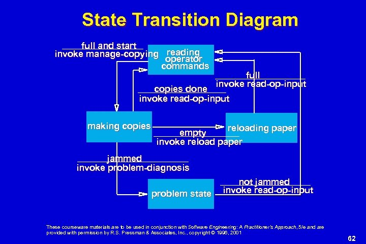 State Transition Diagram full and start invoke manage-copying reading operator commands full invoke read-op-input