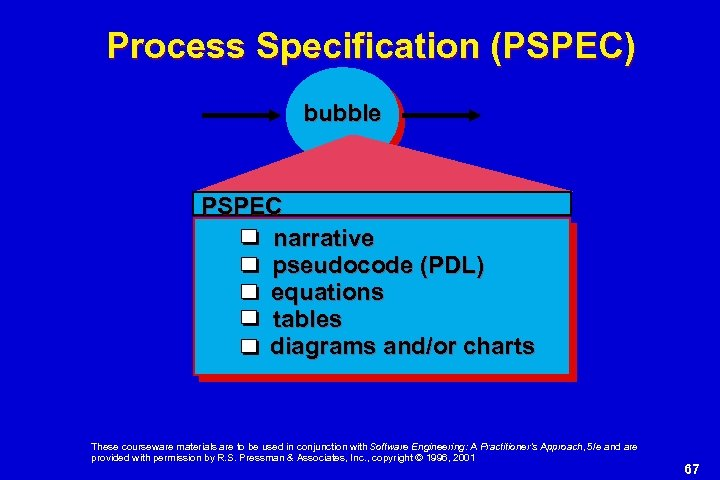 Process Specification (PSPEC) bubble PSPEC narrative pseudocode (PDL) equations tables diagrams and/or charts These