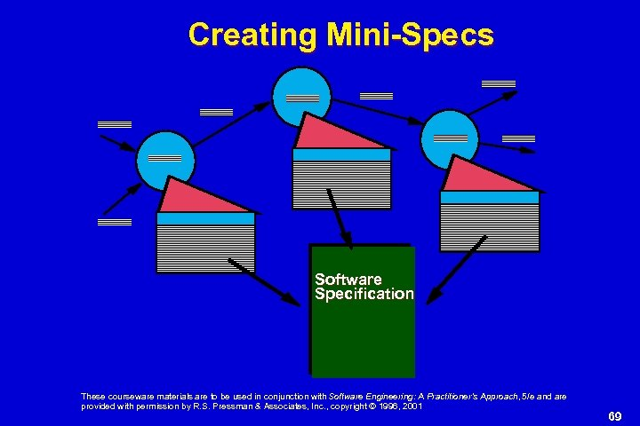 Creating Mini-Specs Software Specification These courseware materials are to be used in conjunction with