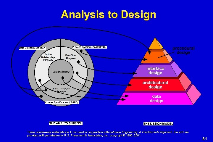 Analysis to Design These courseware materials are to be used in conjunction with Software