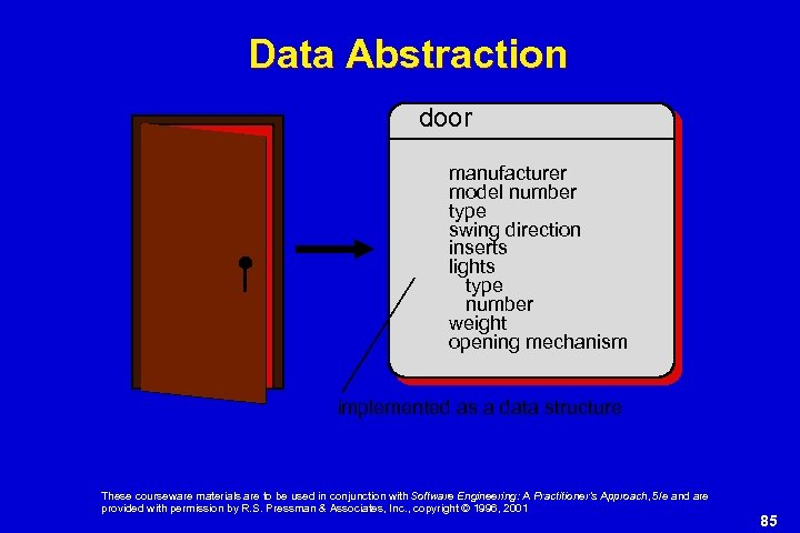 Data Abstraction door manufacturer model number type swing direction inserts lights type number weight